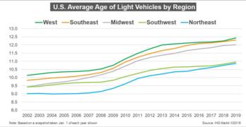 VIO Age US by Region