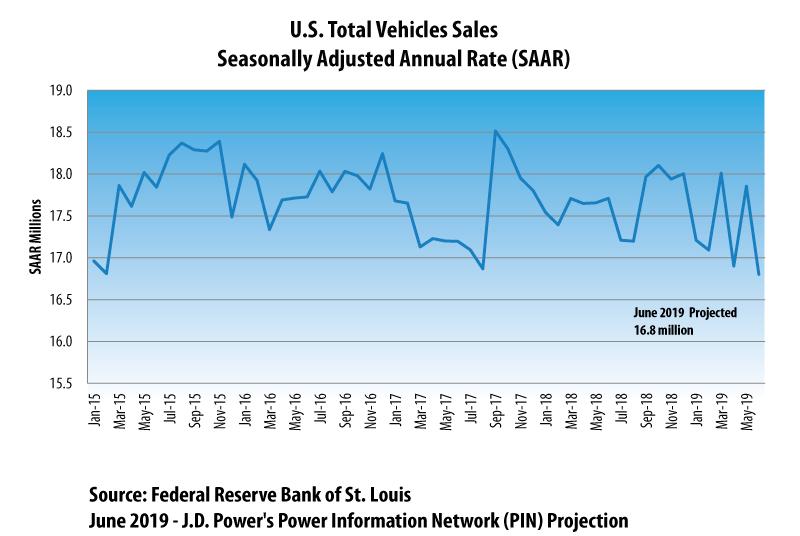 June 2019 Light Vehicle Sales Projection