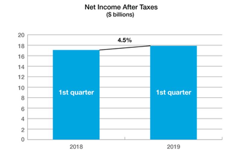 P/C Net Income Q1 2019