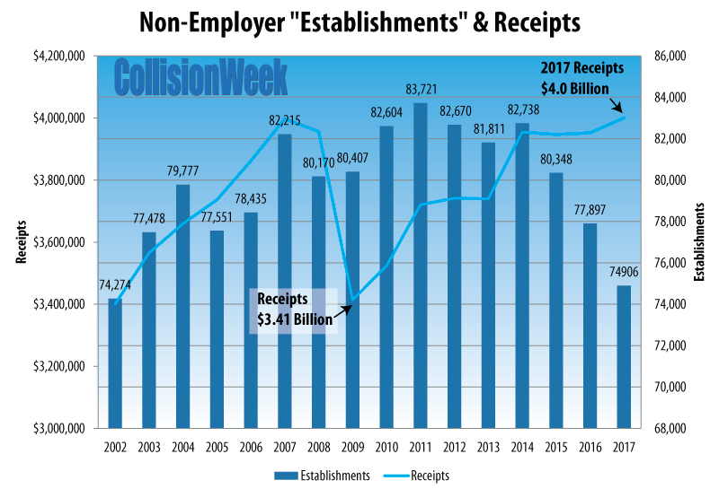 2002-2017 Collision Repair Non-Employer Chart