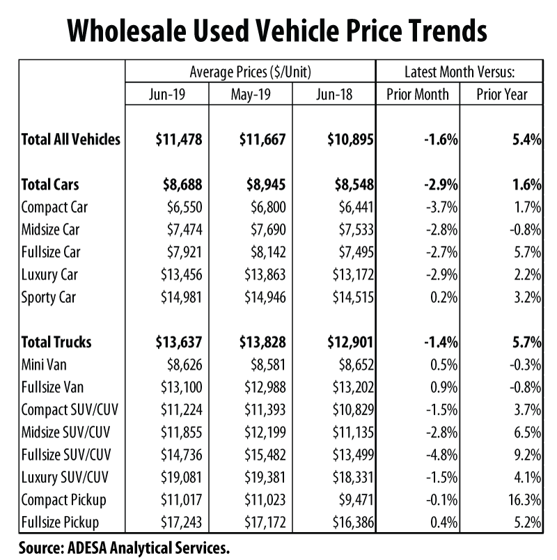 Wholesale Used Vehicle Price Trends June 2019