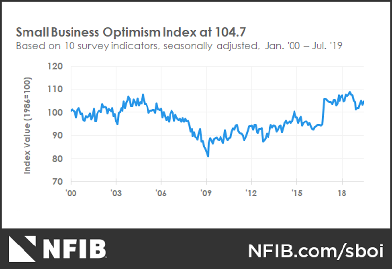 NFIB Small Business Optimism Index July 2019