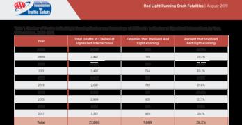 AAA Red Light Running Table