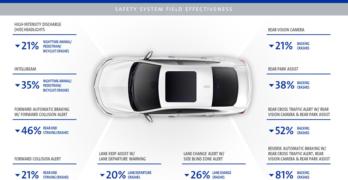 GM Crash Reduction Performance