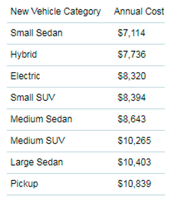 2019 AAA Cost of Vehicle Ownership by Vehicle Type
