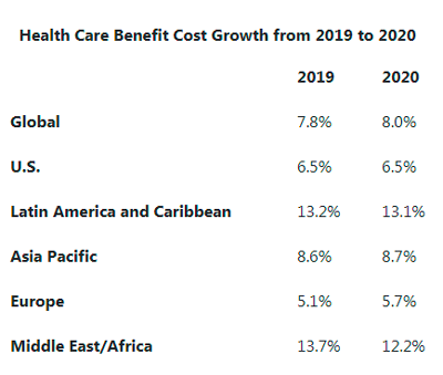 Health Care Benefit Cost Growth from 2019 to 2020