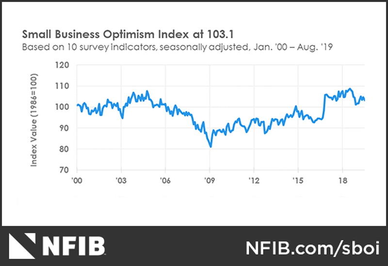 August 2019 NFIB Small Business Optimism Index