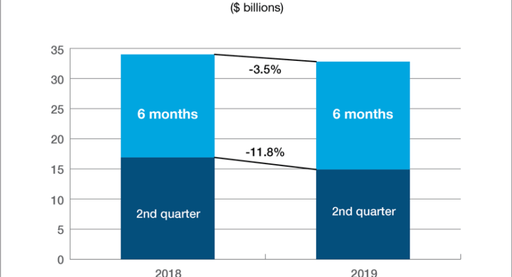 Property Casualty Insurance Net Income First Half 2019