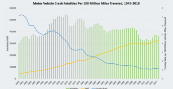 Fatalities per 100 Million Miles Traveled 1949-2018