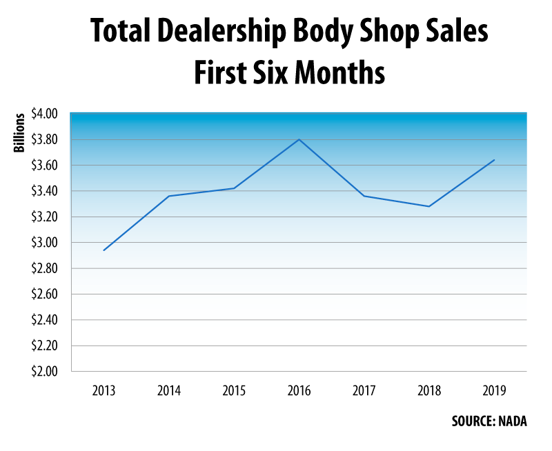 Total Dealership Body Shop Sales First Half 2013-2018