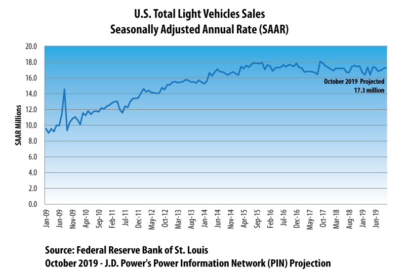 October 2019 Vehicle Sales Projection
