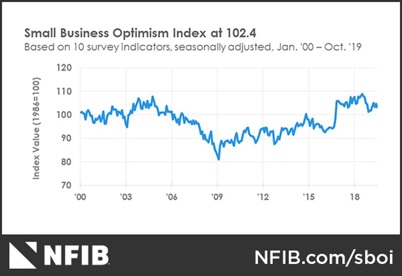 October 2019 NFIB Small Business Optimism Index
