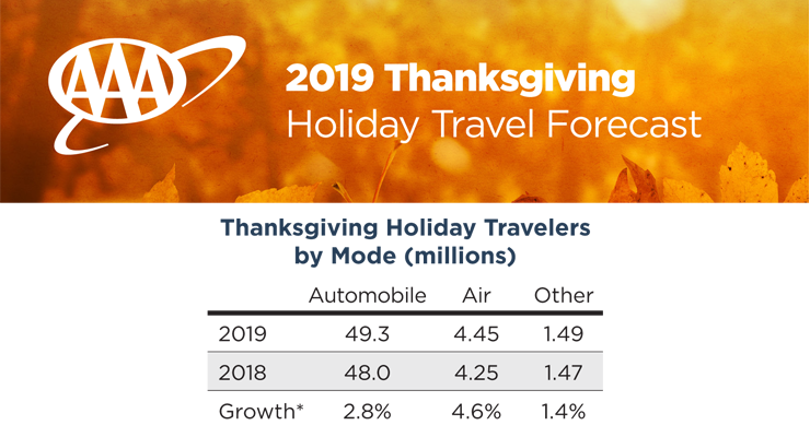 AAA Thanksgiving 2019 Travel Forecast