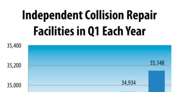 Collision Repair Shop Population 2015-2019