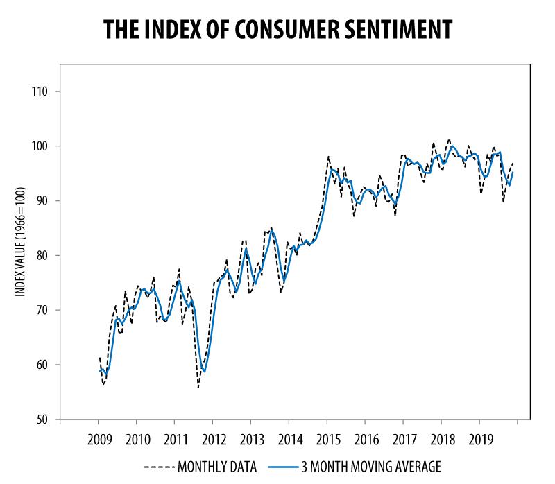 Consumer Confidence November 2019