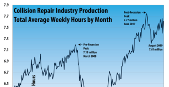 Collision Repair Industry Production August 2019