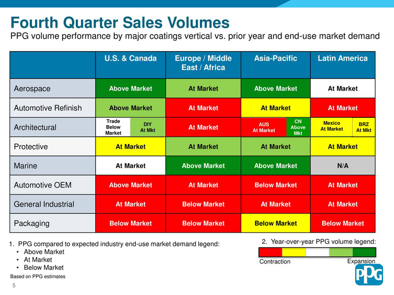 PPG Q4 2019 Sales Volumes