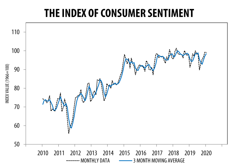 Consumer Sentiment Preliminary January 2020