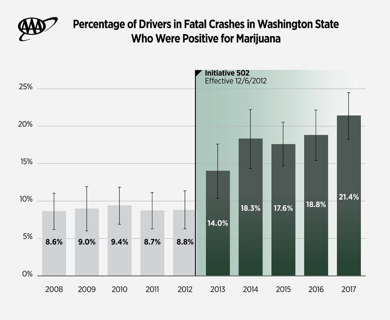 AAA Marijuana Legalization Fatal Crash Rate Washington State