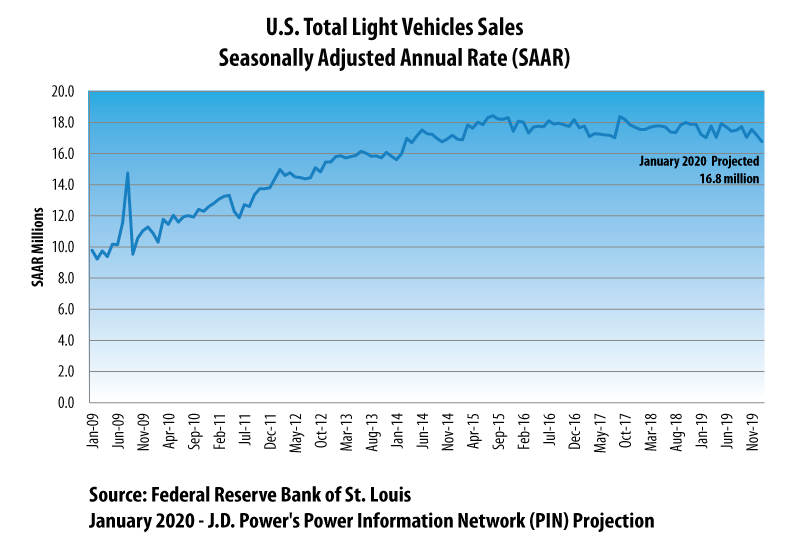 January 2020 Auto Sales Projection