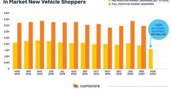 Comscore Auto Shopper March 2020