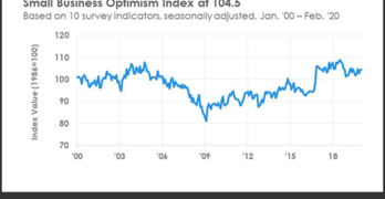 NFIB Optimism Index February 2020