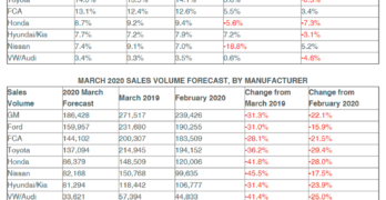 March 2020 Auto Sales Projections