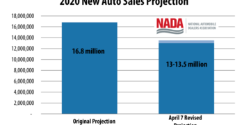 NADA Auto Sales Projection April 7 2020 Revision