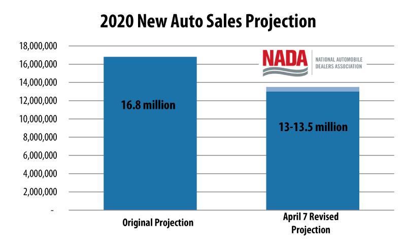 NADA Auto Sales Projection April 7 2020 Revision