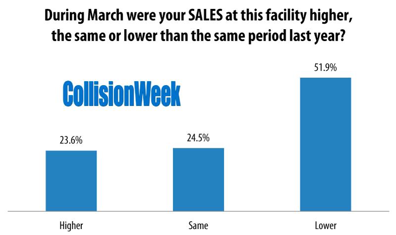 Collision Repair Facilities Sales March 2020