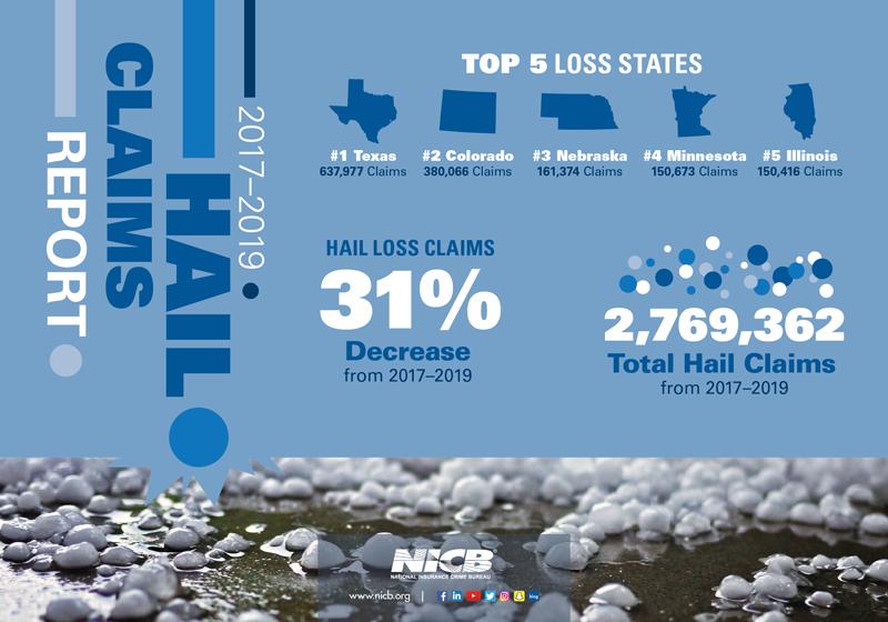 NICB 2020 Hail Claim Report