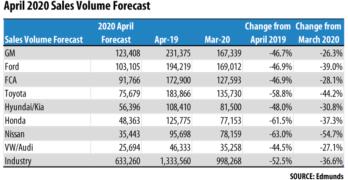 April 2020 Auto Sales Forecast