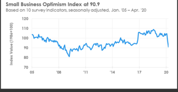 Small Business Optimism Index April 2020