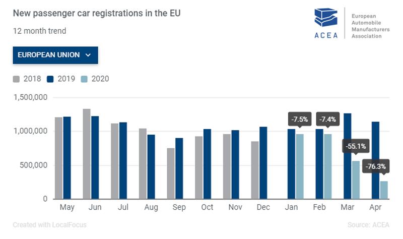EU New Vehicle Registrations April 2020