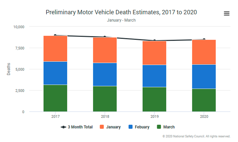 Motor Vehicle Fatality Rates