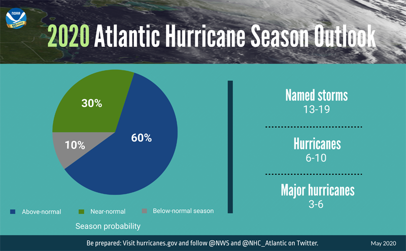 A summary infographic showing hurricane season probability and numbers of named storms predicted from NOAA's 2020 Atlantic Hurricane Season Outlook.