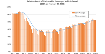 INRIX Nationwide Passenger Travel Week Ending May 29