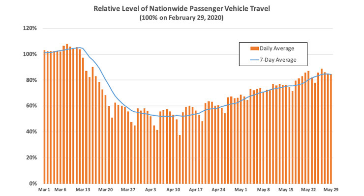 INRIX Nationwide Passenger Travel Week Ending May 29