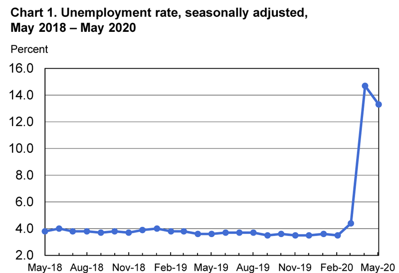 Unemployment Rate May 2020