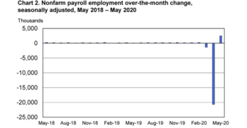 Employment Report May 2020