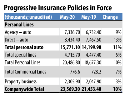 Progressive May 2020 Policies in Force
