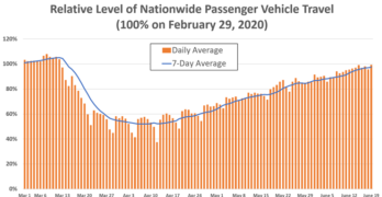 INRIX Passenger Vehicle Travel Week Ending June 19, 2020