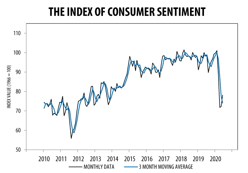 June 2020 Consumer Sentiment Index