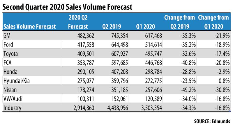 Second Quarter 2020 Auto Sales by Manufacturer