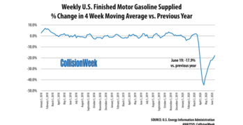 Gasoline Demand Week of June 19
