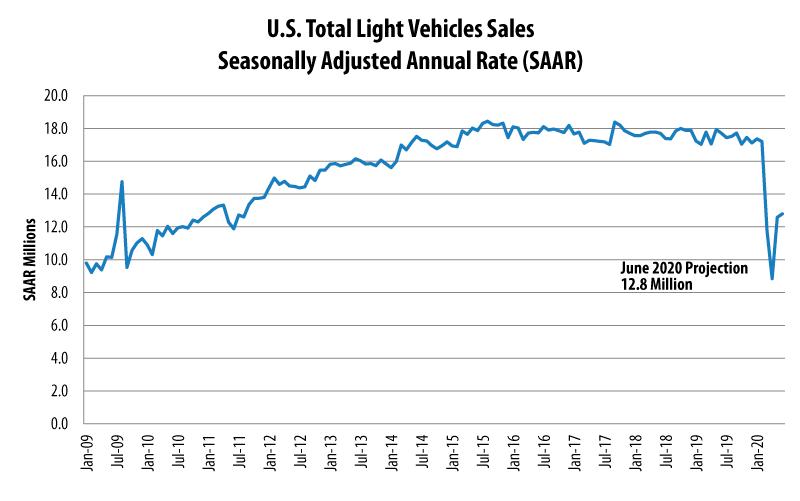 June 2020 Auto Sales Projection SAAR