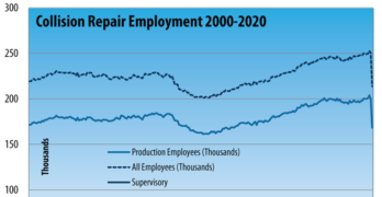Collision Repair Industry Production April 2020
