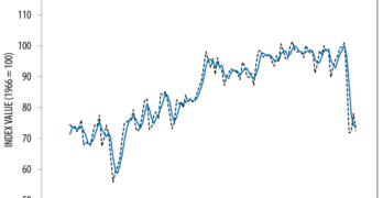 July 2020 Consumer Sentiment Index