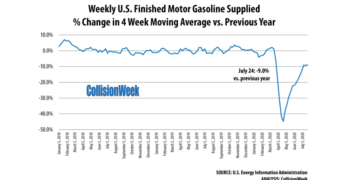 Gasoline Consumption Week Ending July 24