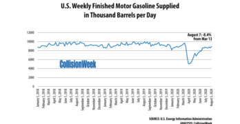 Gasoline Consumption Week Ending August 7, 2020 – TBPD